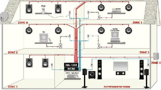 525_WHAS7 custom designed security, inc whole house audio wiring diagram at gsmx.co